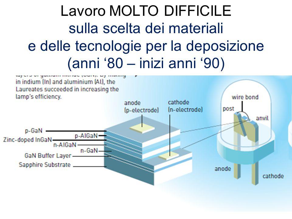 13 Lavoro MOLTO DIFFICILE sulla scelta dei materiali e delle tecnologie per la deposizione (anni '80 – inizi anni '90)