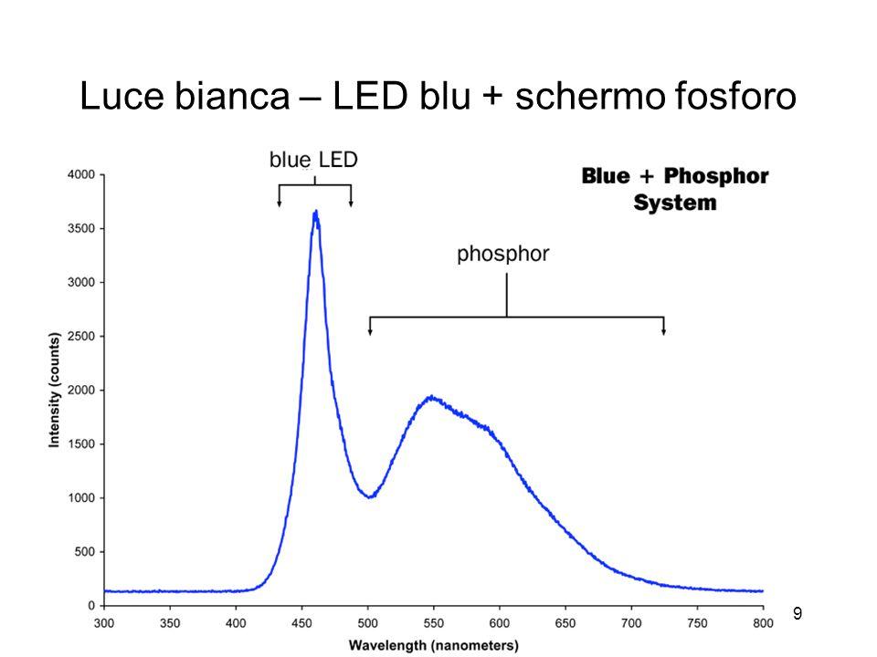 19 Luce bianca – LED blu + schermo fosforo