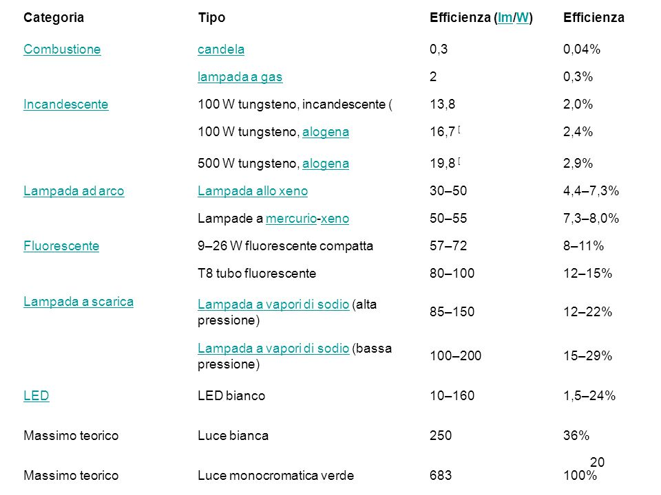 20 CategoriaTipoEfficienza (lm/W)lmWEfficienza Combustionecandela0,30,04% lampada a gas20,3% Incandescente100 W tungsteno, incandescente (13,82,0% 100