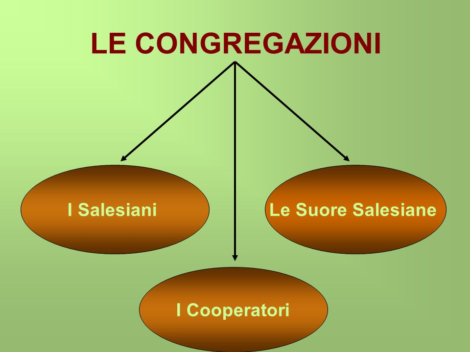 LE CONGREGAZIONI Le Suore Salesiane I Salesiani I Cooperatori