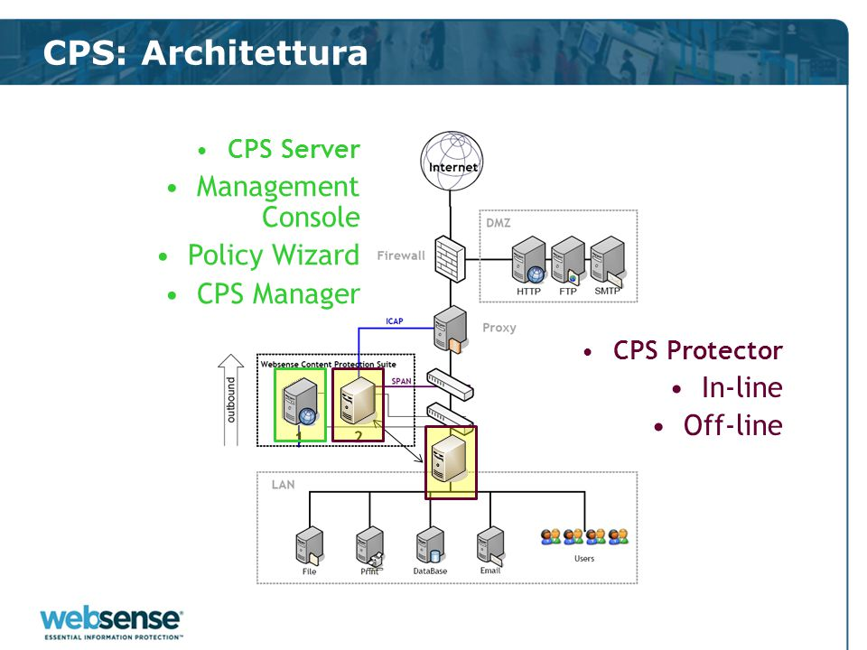 CPS: Architettura CPS Server Management Console Policy Wizard CPS Manager CPS Protector In-line Off-line