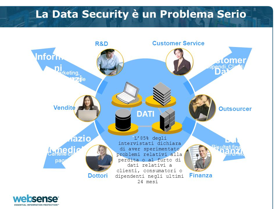 La Data Security è un Problema Serio Customer Data Piani Marketing, Proprietá intellettuale Informazio ni Confidenzi ali Stipendi, Clienti Informazio