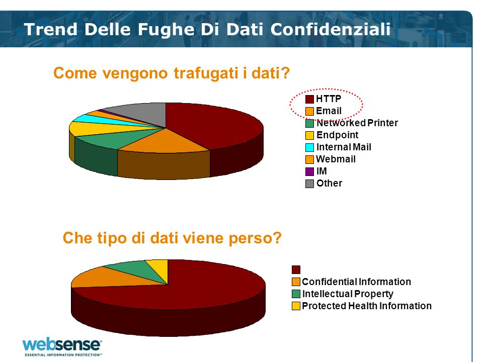 Trend Delle Fughe Di Dati Confidenziali HTTP Email Networked Printer Endpoint Internal Mail Webmail IM Other Come vengono trafugati i dati.