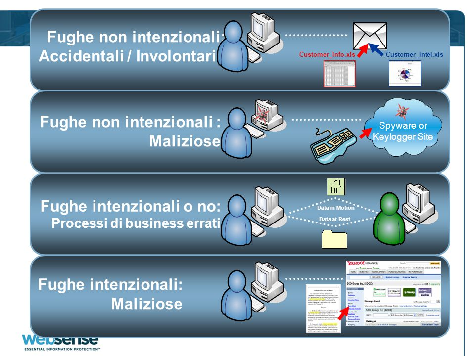 Fughe intenzionali o no: Processi di business errati Data at Rest Data in Motion Fughe intenzionali: Maliziose Fughe non intenzionali: Accidentali / Involontarie Customer_Info.xlsCustomer_Intel.xls Fughe non intenzionali : Maliziose Spyware or Keylogger Site