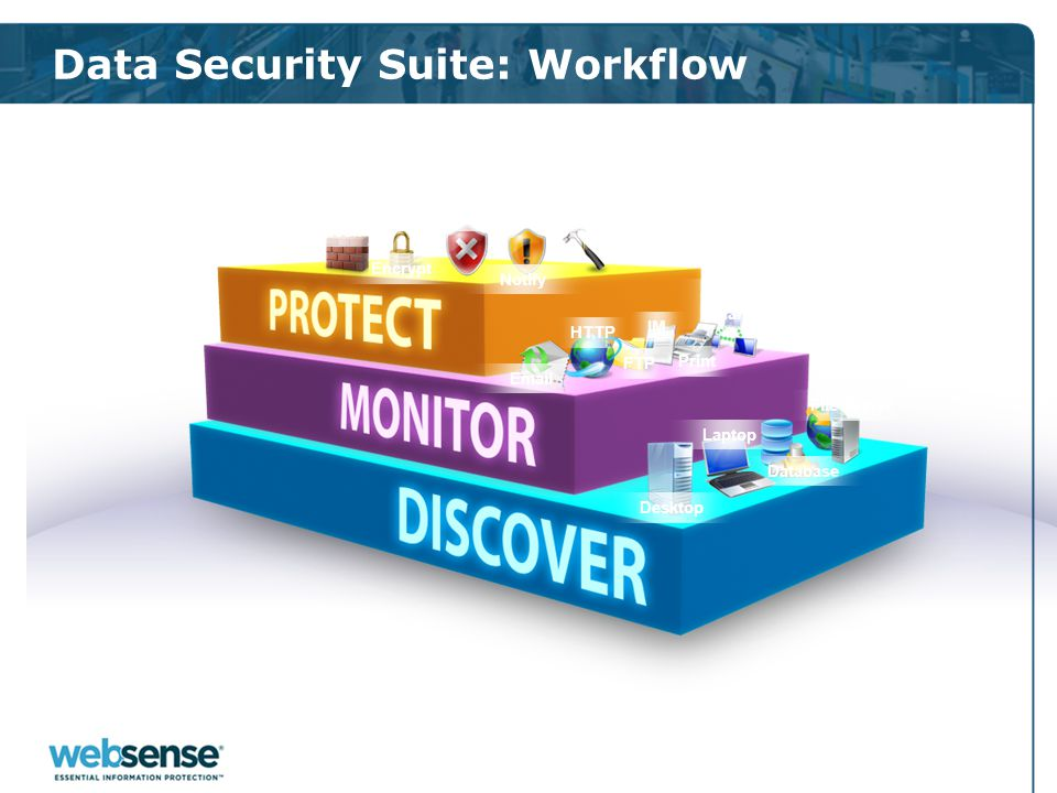 Data Security Suite: Workflow Desktop Laptop Database File Server Email HTTP FTP IM Print Custom Channels Block Encrypt Quarantine Notify Remediate