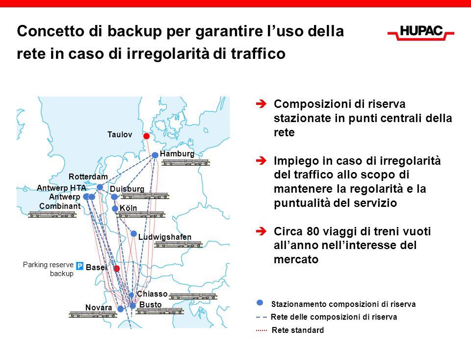 Concetto di backup per garantire l'uso della rete in caso di irregolarità di traffico Antwerp HTA Busto Rotterdam Taulov Hamburg Ludwigshafen Chiasso