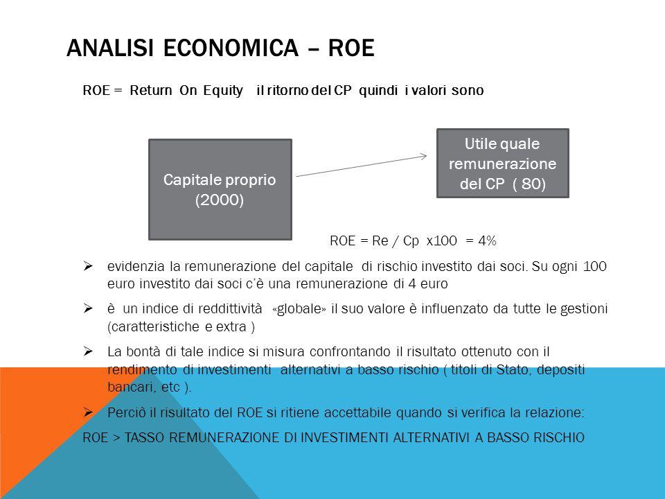 ANALISI ECONOMICA – ROE ROE = Return On Equity il ritorno del CP quindi i valori sono ROE = Re / Cp x100 = 4%  evidenzia la remunerazione del capital