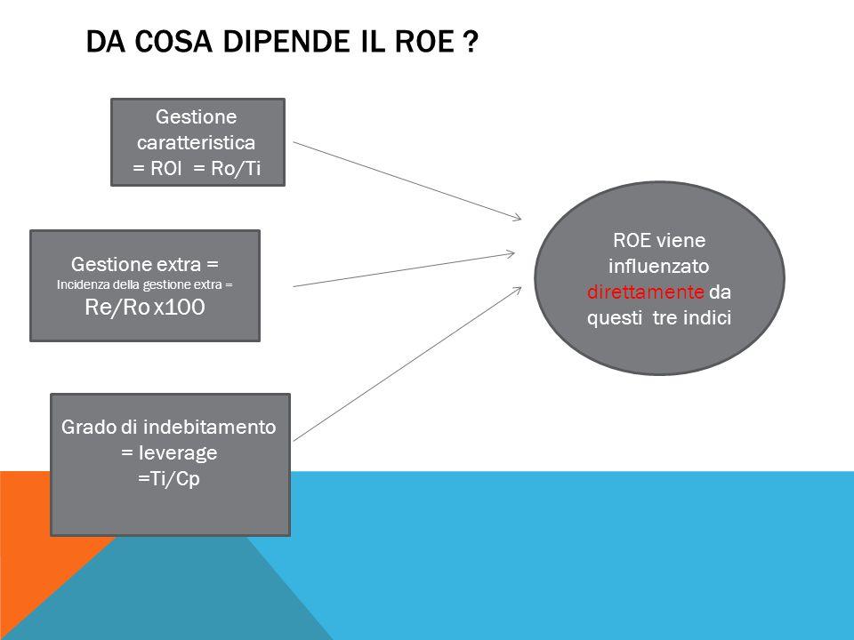 DA COSA DIPENDE IL ROE ? Gestione caratteristica = ROI = Ro/Ti Gestione extra = Incidenza della gestione extra = Re/Ro x100 Grado di indebitamento = l
