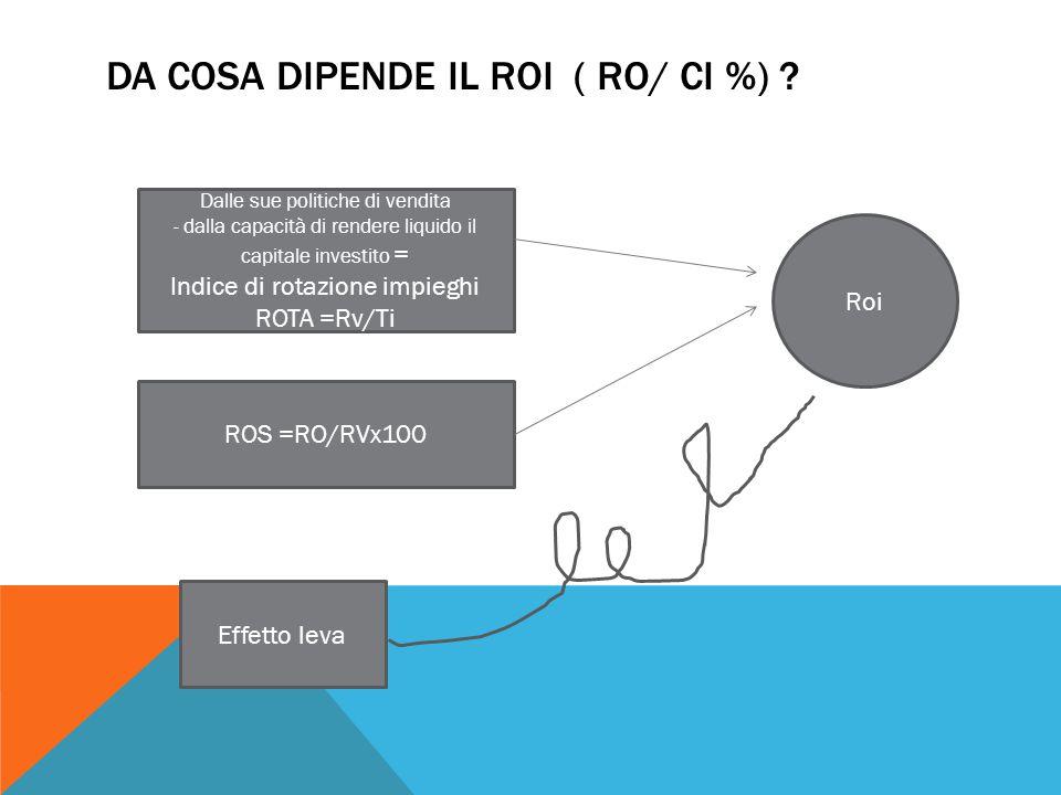 DA COSA DIPENDE IL ROI ( RO/ CI %) ? Dalle sue politiche di vendita - dalla capacità di rendere liquido il capitale investito = Indice di rotazione im