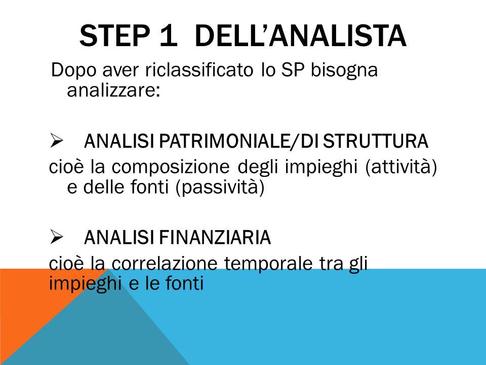 STEP 1 DELL'ANALISTA Dopo aver riclassificato lo SP bisogna analizzare:  ANALISI PATRIMONIALE/DI STRUTTURA cioè la composizione degli impieghi (attiv
