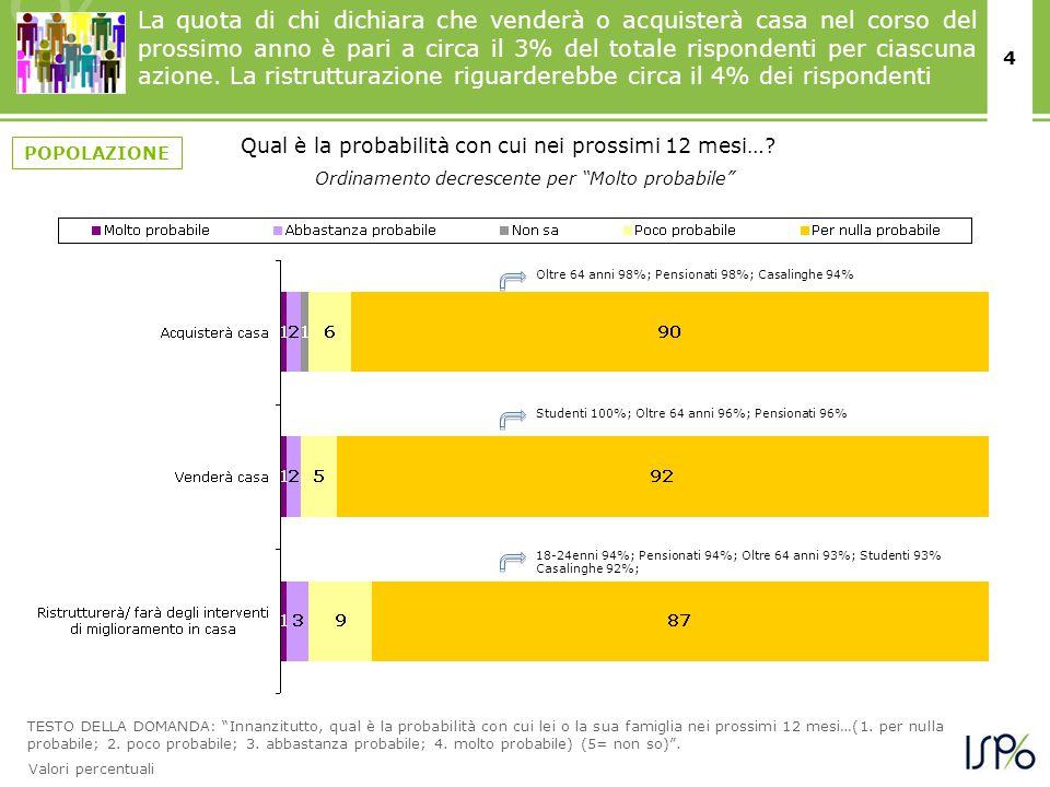4 TESTO DELLA DOMANDA: Innanzitutto, qual è la probabilità con cui lei o la sua famiglia nei prossimi 12 mesi…(1.