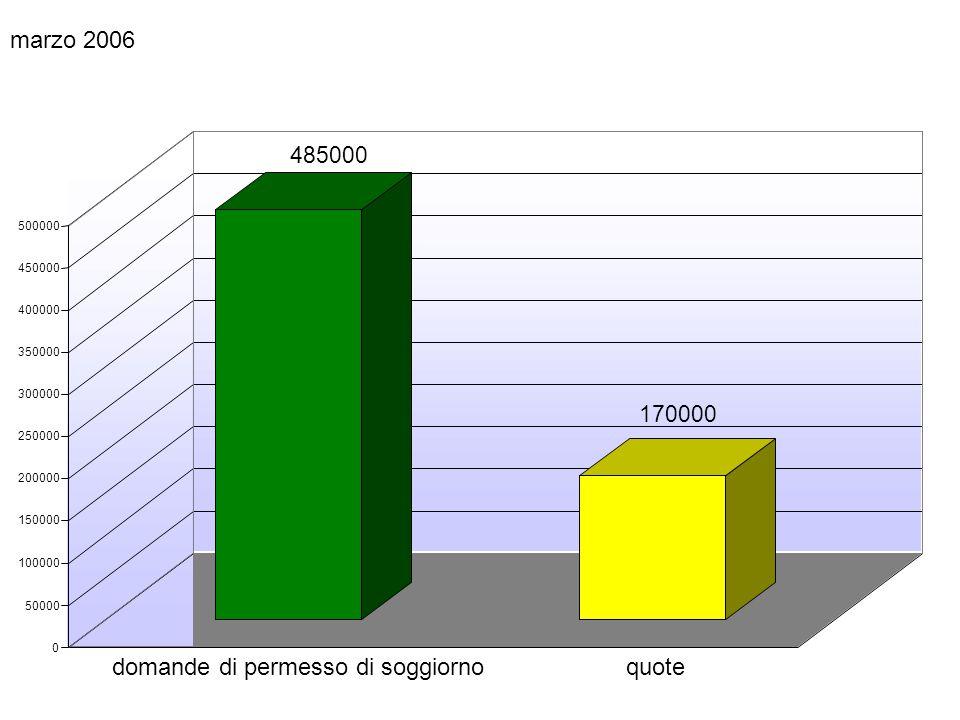 marzo 2006 domande di permesso di soggiornoquote