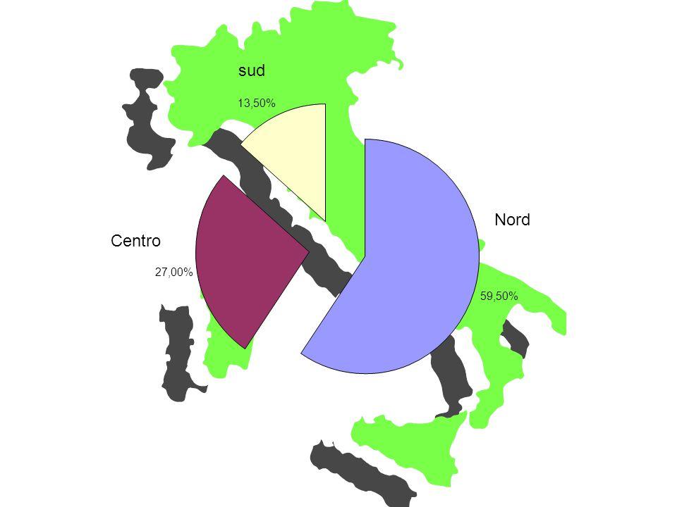 Nord Centro sud 59,50% 27,00% 13,50%