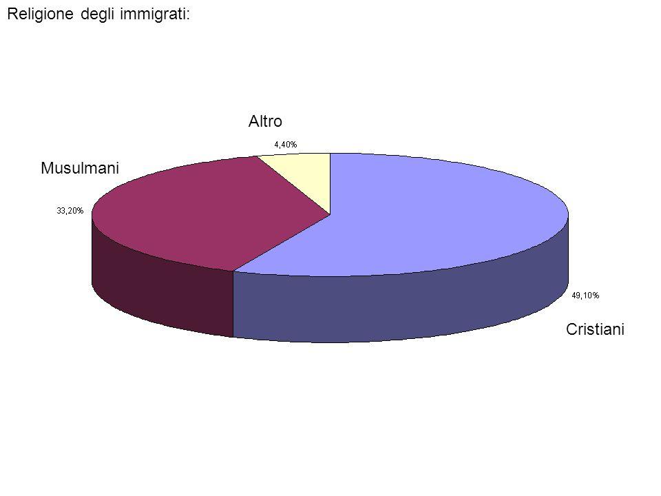 Religione degli immigrati: Cristiani Altro Musulmani