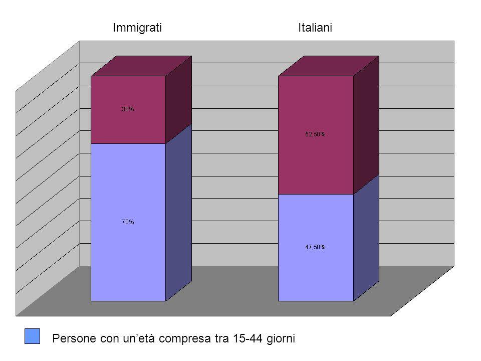 Persone con un'età compresa tra 15-44 giorni ImmigratiItaliani