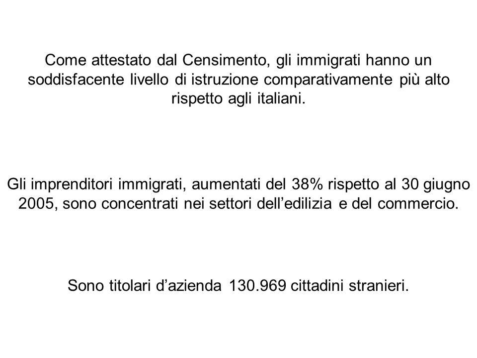 Gli imprenditori immigrati, aumentati del 38% rispetto al 30 giugno 2005, sono concentrati nei settori dell'edilizia e del commercio.