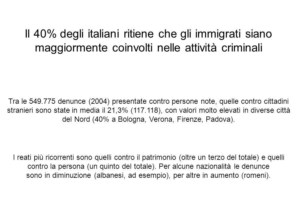 Il 40% degli italiani ritiene che gli immigrati siano maggiormente coinvolti nelle attività criminali I reati più ricorrenti sono quelli contro il patrimonio (oltre un terzo del totale) e quelli contro la persona (un quinto del totale).