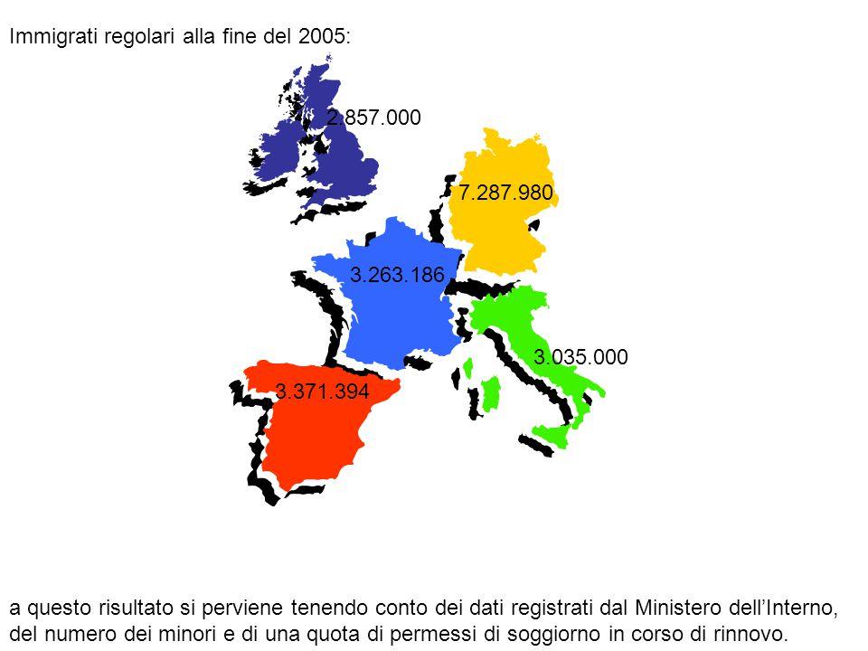 ARRIVI NASCITE Aumento della popolazione immigrata in Italia nel 2005: 239.000 persone 22% 78%