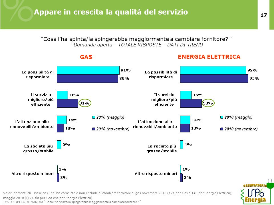 17 Appare in crescita la qualità del servizio Cosa l'ha spinta/la spingerebbe maggiormente a cambiare fornitore.