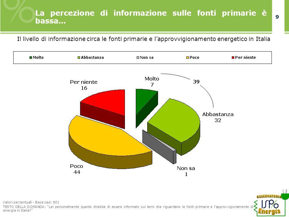 9 9 La percezione di informazione sulle fonti primarie è bassa… Il livello di informazione circa le fonti primarie e l'approvvigionamento energetico in Italia Valori percentuali - Base casi: 801 TESTO DELLA DOMANDA: Lei personalmente quanto direbbe di essere informato sui temi che riguardano le fonti primarie e l'approvvigionamento di energia in Italia 39