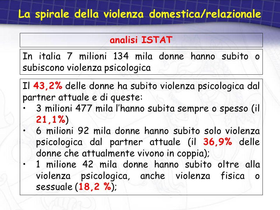 In italia 7 milioni 134 mila donne hanno subito o subiscono violenza psicologica La spirale della violenza domestica/relazionale Il 43,2% delle donne