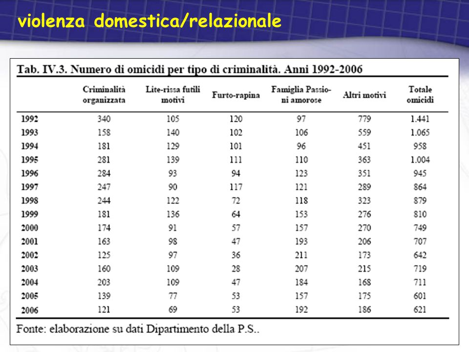 violenza domestica/relazionale