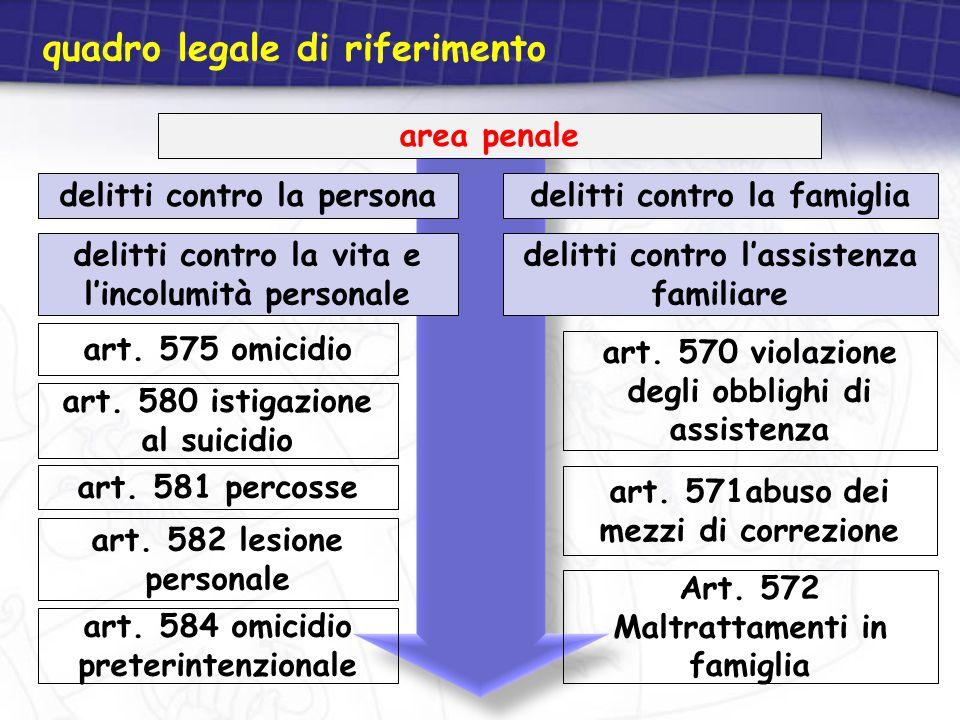 quadro legale di riferimento area penale delitti contro la famiglia delitti contro l'assistenza familiare delitti contro la persona delitti contro la