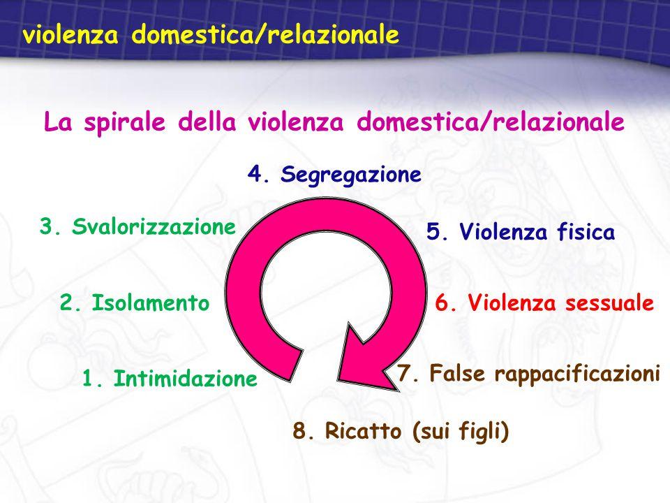 1. Intimidazione 2. Isolamento 4. Segregazione 3. Svalorizzazione 5. Violenza fisica 6. Violenza sessuale 7. False rappacificazioni 8. Ricatto (sui fi