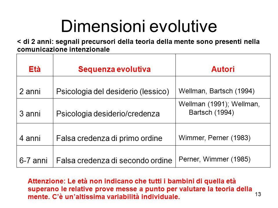 13 Dimensioni evolutive Perner, Wimmer (1985) Falsa credenza di secondo ordine6-7 anni Wimmer, Perner (1983) Falsa credenza di primo ordine4 anni We