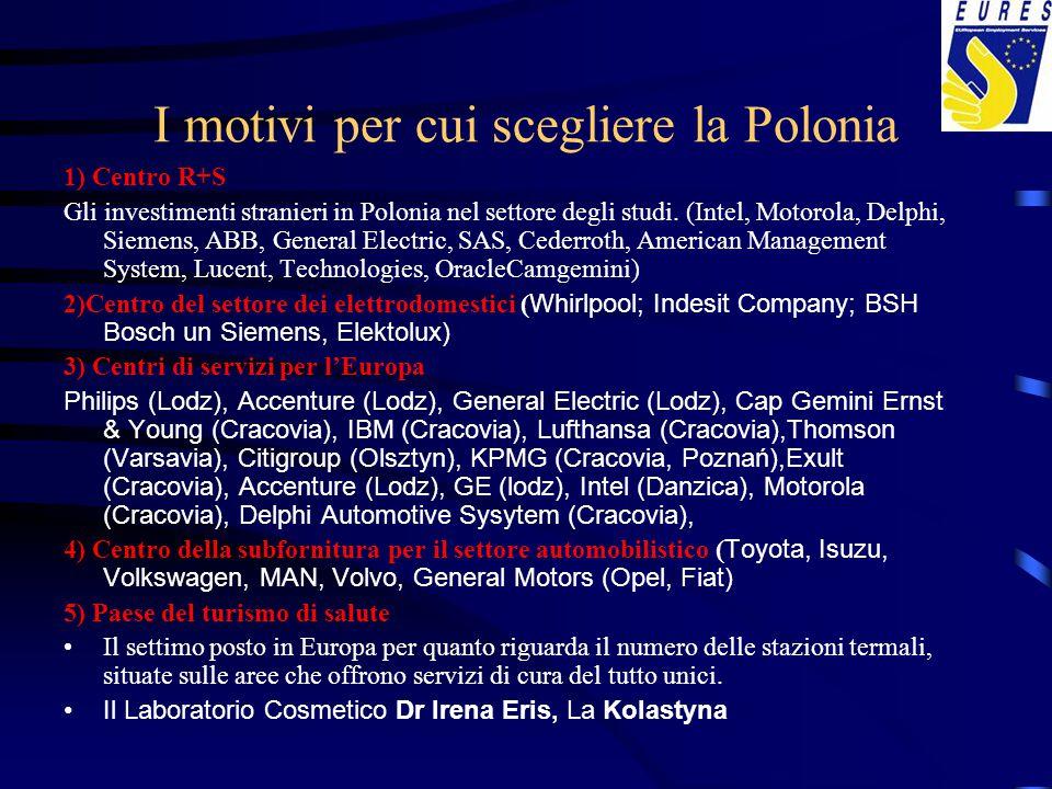 I motivi per cui scegliere la Polonia 1) Centro R+S Gli investimenti stranieri in Polonia nel settore degli studi. (Intel, Motorola, Delphi, Siemens,