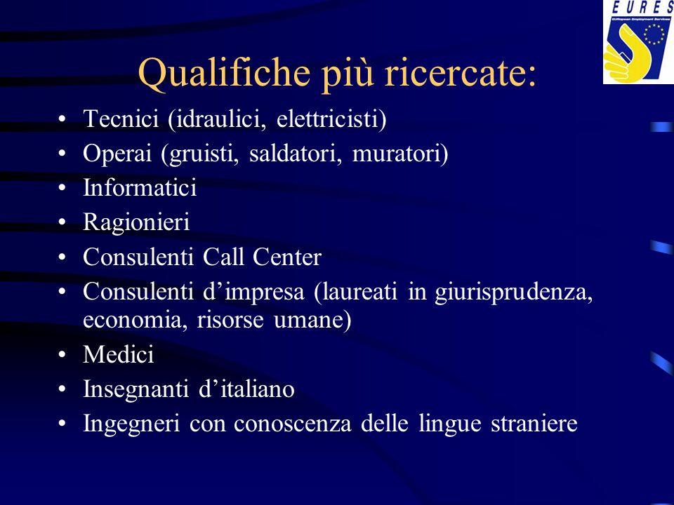 Qualifiche più ricercate: Tecnici (idraulici, elettricisti) Operai (gruisti, saldatori, muratori) Informatici Ragionieri Consulenti Call Center Consul