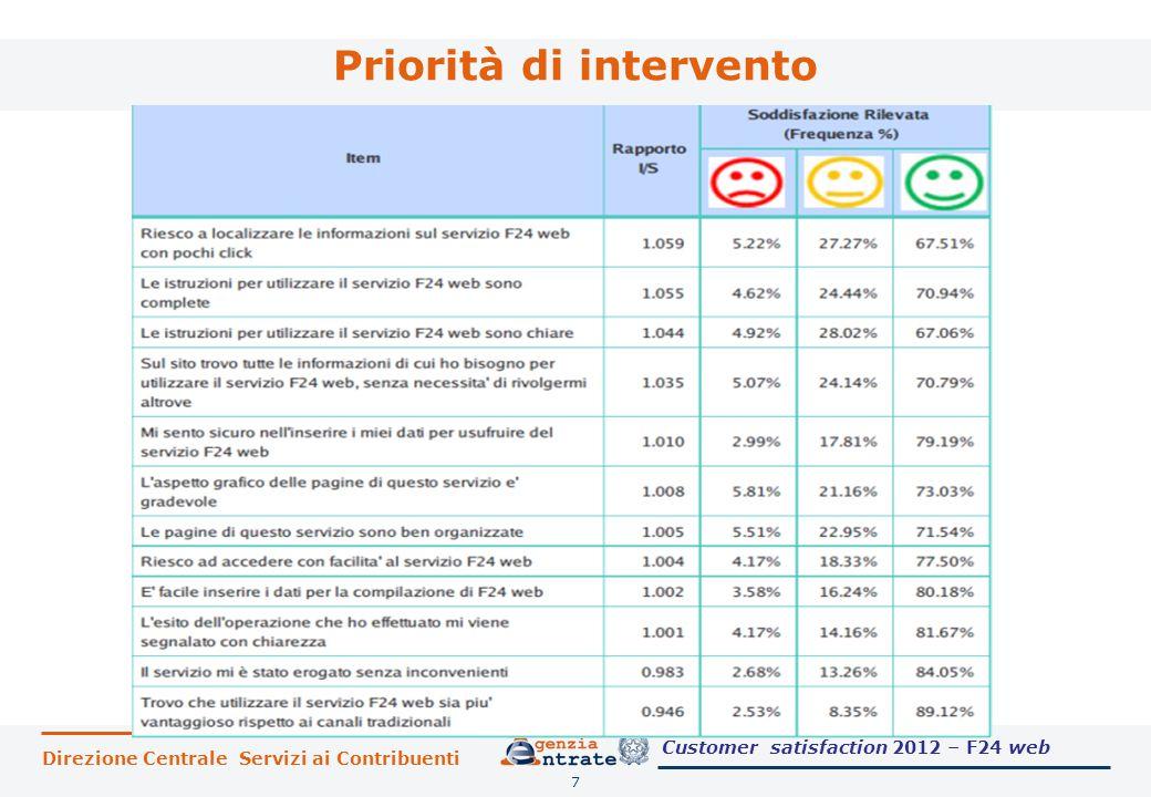Direzione Centrale Servizi ai Contribuenti Priorità di intervento 7 Customer satisfaction 2012 – F24 web