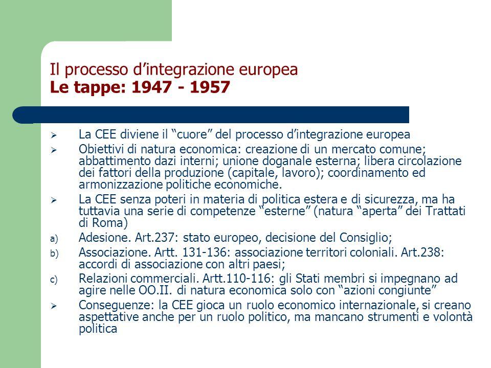  La CEE diviene il cuore del processo d'integrazione europea  Obiettivi di natura economica: creazione di un mercato comune; abbattimento dazi interni; unione doganale esterna; libera circolazione dei fattori della produzione (capitale, lavoro); coordinamento ed armonizzazione politiche economiche.