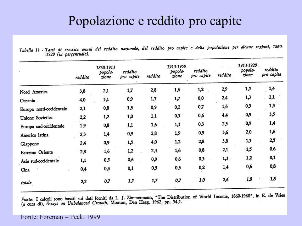 Popolazione e reddito pro capite Fonte: Foreman – Peck, 1999