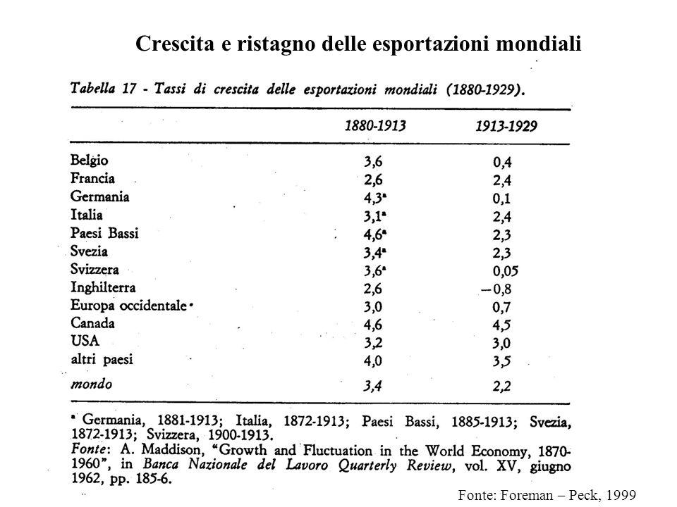 Crescita e ristagno delle esportazioni mondiali Fonte: Foreman – Peck, 1999