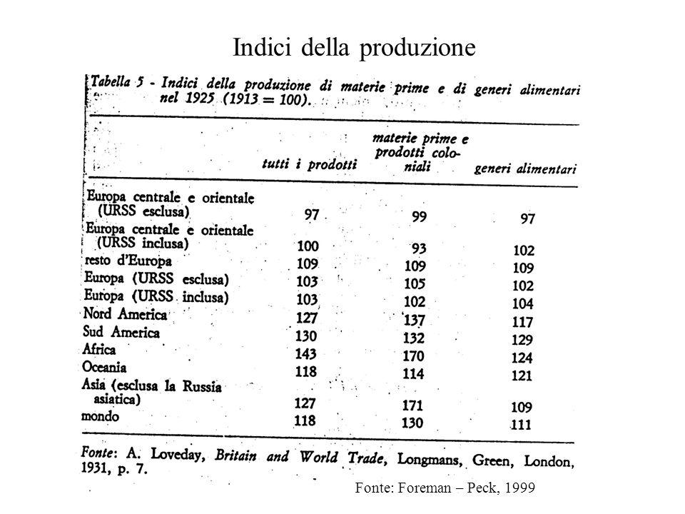 Indici della produzione Fonte: Foreman – Peck, 1999