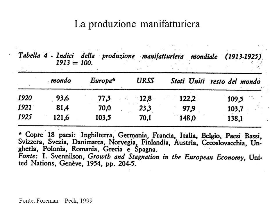 La produzione manifatturiera Fonte: Foreman – Peck, 1999