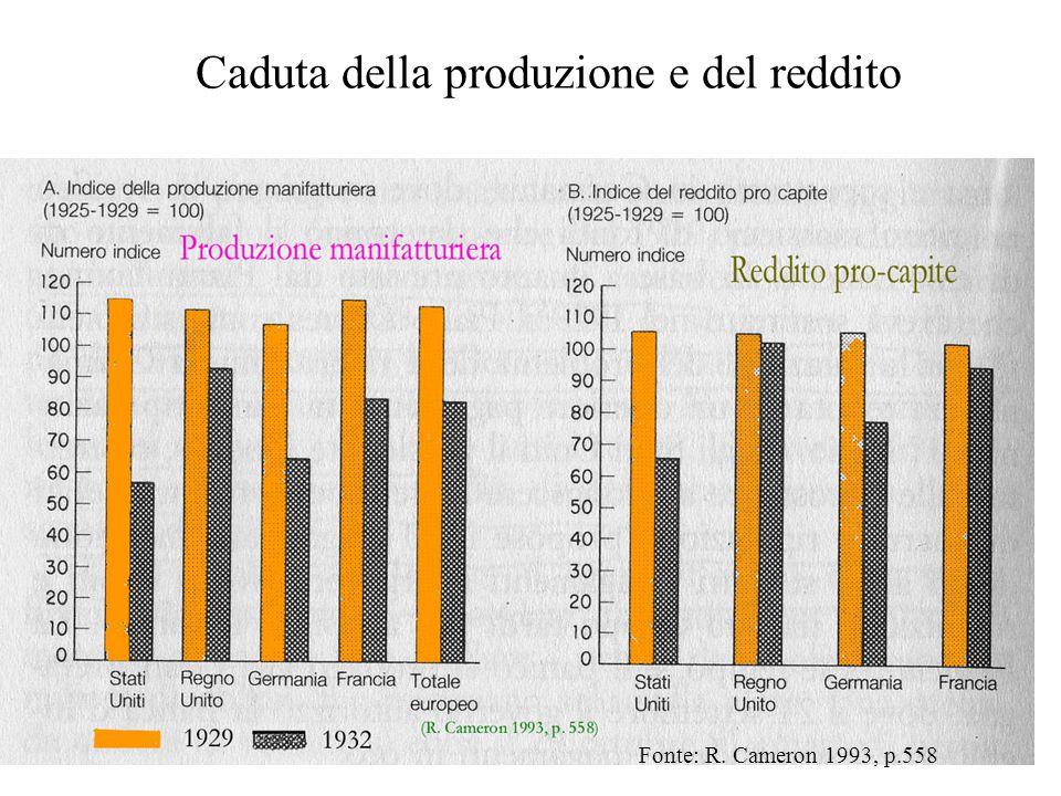 Caduta della produzione e del reddito Fonte: R. Cameron 1993, p.558