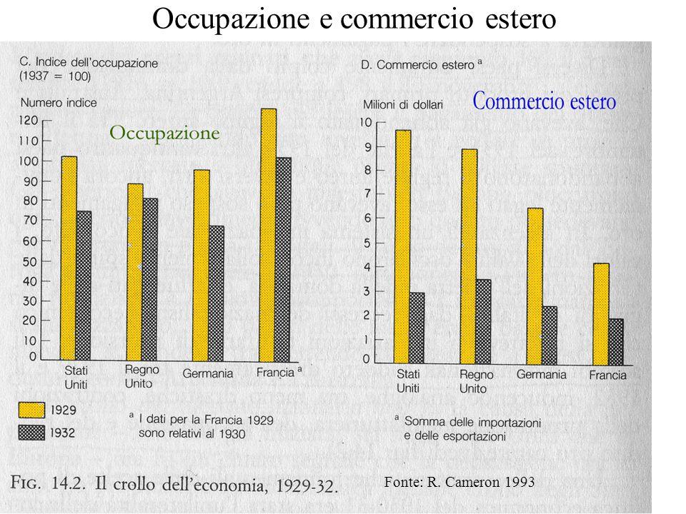Occupazione e commercio estero Fonte: R. Cameron 1993