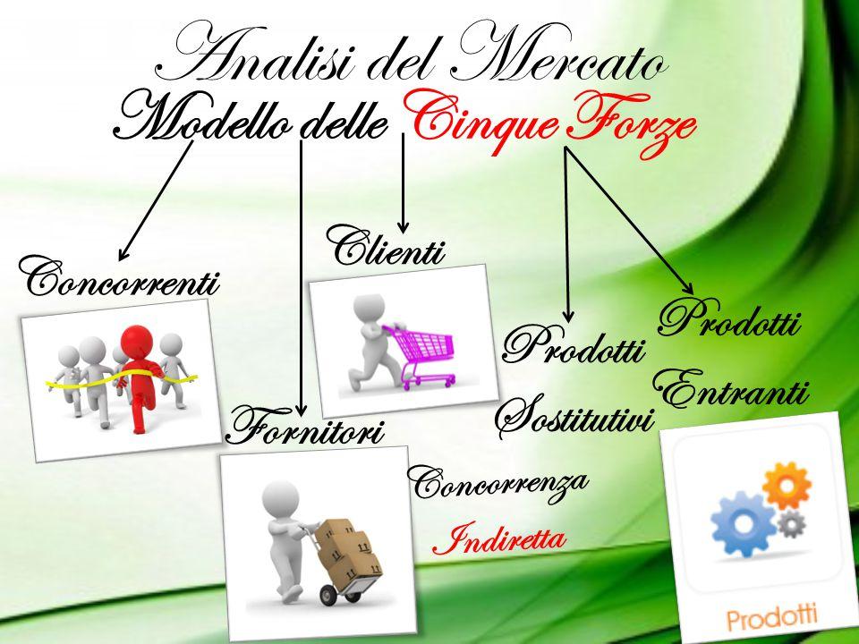 Analisi del Mercato Modello delle Cinque Forze Concorrenti Fornitori Clienti Prodotti Sostitutivi Prodotti Entranti Concorrenza Indiretta