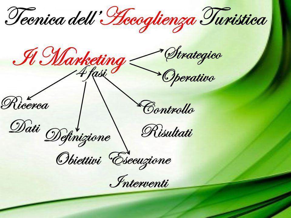 Tecnica dell'Accoglienza Turistica Il Marketing Strategico Operativo 4 fasi Ricerca Dati Definizione Obiettivi Esecuzione Interventi Controllo Risulta