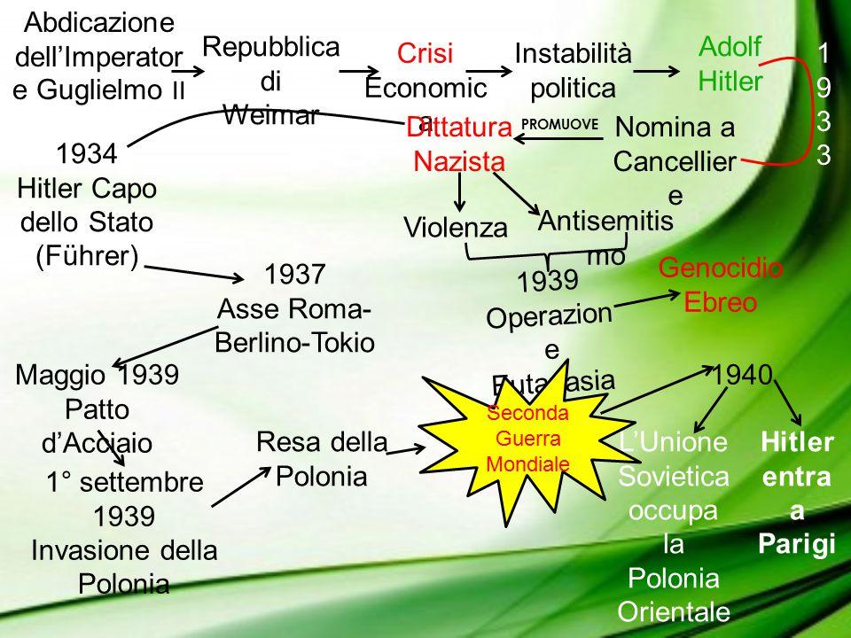 Hitler invade la Gran Bretagna 22 Giugno 1941 PianoBarbaross a La Germania viene sconfitta a Stalingrado Il Gran Consiglio del Fascismo votò la Sfiducia a Mussolini 7 Dicembre 1941 Giappone attacca Pearl Harbor L'America e la Gran Bretagna dichiarano Guerra al Giappone Nel Settembre 1940 Hitler rinuncia alla Gran Bretagna Il Giappone viene Sconfitto Sale al Governo il Maresciallo Badoglio Mussolini viene liberato da Hitler Repubblic a di Salò 10 Giugno 1940 L'Italia dichiara guerra alla Francia e alla Gran Bretagna Falliment o in Grecia Churchill rifiuta le proposte di Pace di Hitler Mussolini viene Arrestato Armistizio con gli Anglo- Americani 6 Giugno 1944 Sbarco in Normandia Liberazione della Francia Il 30 Settembre 1945 Hitler si toglie la Vita