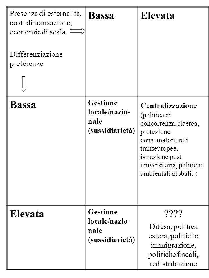 Presenza di esternalità, costi di transazione, economie di scala Differenziazione preferenze BassaElevata Bassa Gestione locale/nazio- nale (sussidiar