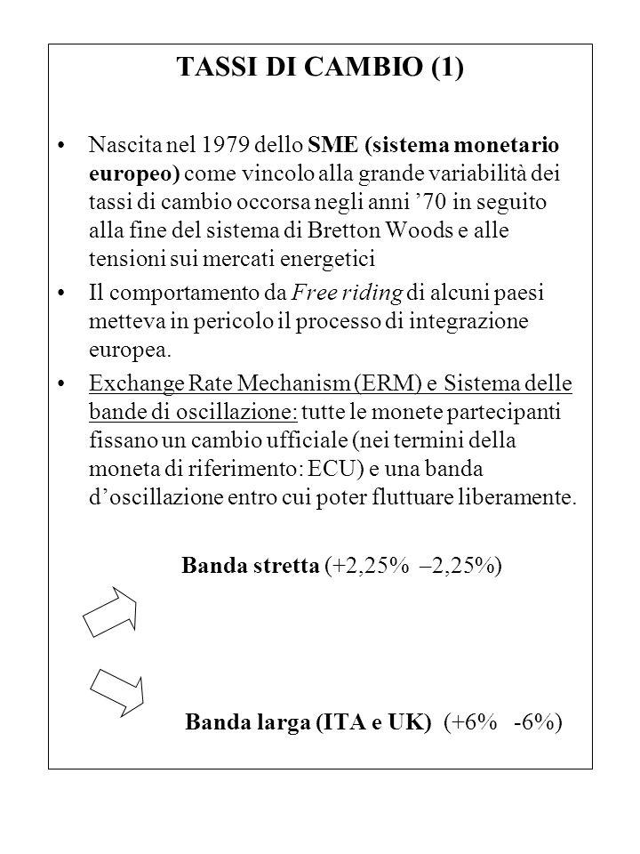 TASSI DI CAMBIO (1) Nascita nel 1979 dello SME (sistema monetario europeo) come vincolo alla grande variabilità dei tassi di cambio occorsa negli anni