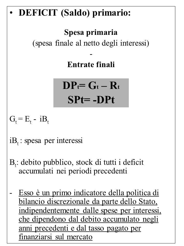 DEFICIT (Saldo) primario: Spesa primaria (spesa finale al netto degli interessi) - Entrate finali G t = E t - iB t iB t : spesa per interessi B t : de