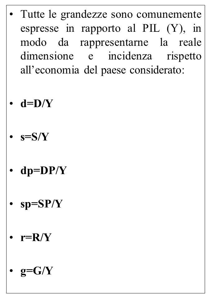 Tutte le grandezze sono comunemente espresse in rapporto al PIL (Y), in modo da rappresentarne la reale dimensione e incidenza rispetto all'economia d