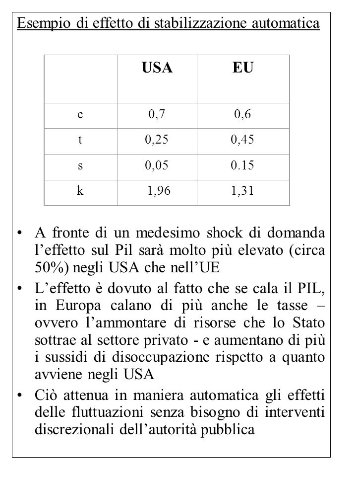 Esempio di effetto di stabilizzazione automatica A fronte di un medesimo shock di domanda l'effetto sul Pil sarà molto più elevato (circa 50%) negli U