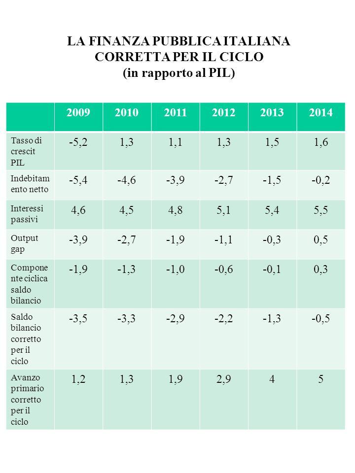 LA FINANZA PUBBLICA ITALIANA CORRETTA PER IL CICLO (in rapporto al PIL) 200920102011201220132014 Tasso di crescit PIL -5,21,31,11,31,51,6 Indebitam en
