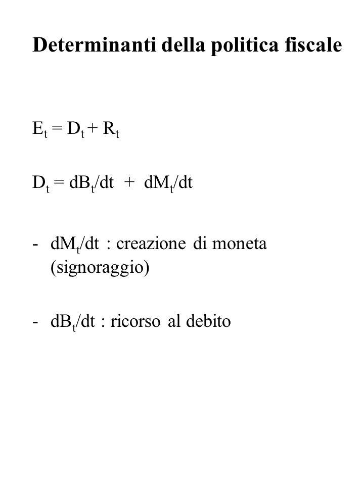 Determinanti della politica fiscale E t = D t + R t D t = dB t /dt + dM t /dt -dM t /dt : creazione di moneta (signoraggio) -dB t /dt : ricorso al deb