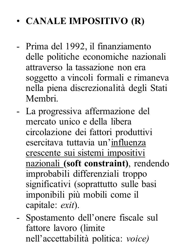 CANALE IMPOSITIVO (R) -Prima del 1992, il finanziamento delle politiche economiche nazionali attraverso la tassazione non era soggetto a vincoli forma